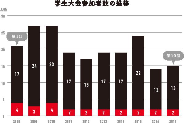 参加者グラフ